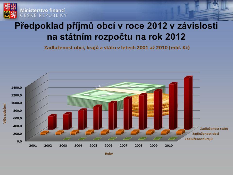 Předpoklad příjmů obcí v roce 2012 v závislosti na státním rozpočtu na rok 2012