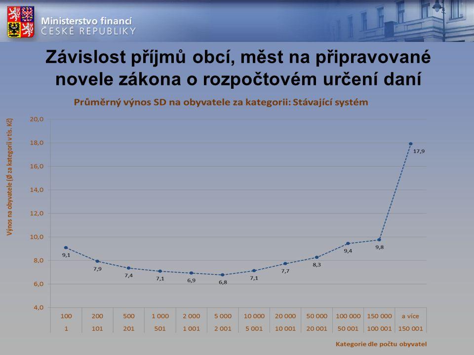 Závislost příjmů obcí, měst na připravované novele zákona o rozpočtovém určení daní