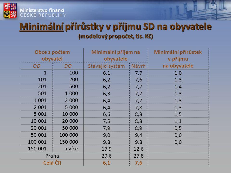 Minimální přírůstky v příjmu SD na obyvatele (modelový propočet, tis.
