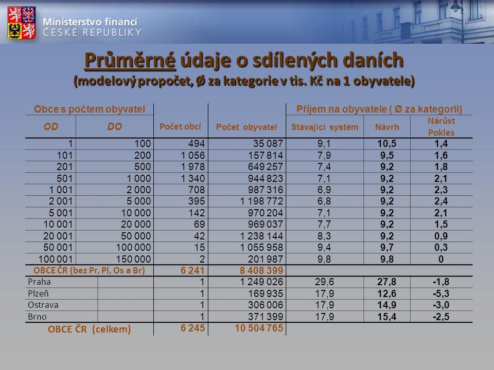 Průměrné údaje o sdílených daních (modelový propočet, Ø za kategorie v tis.