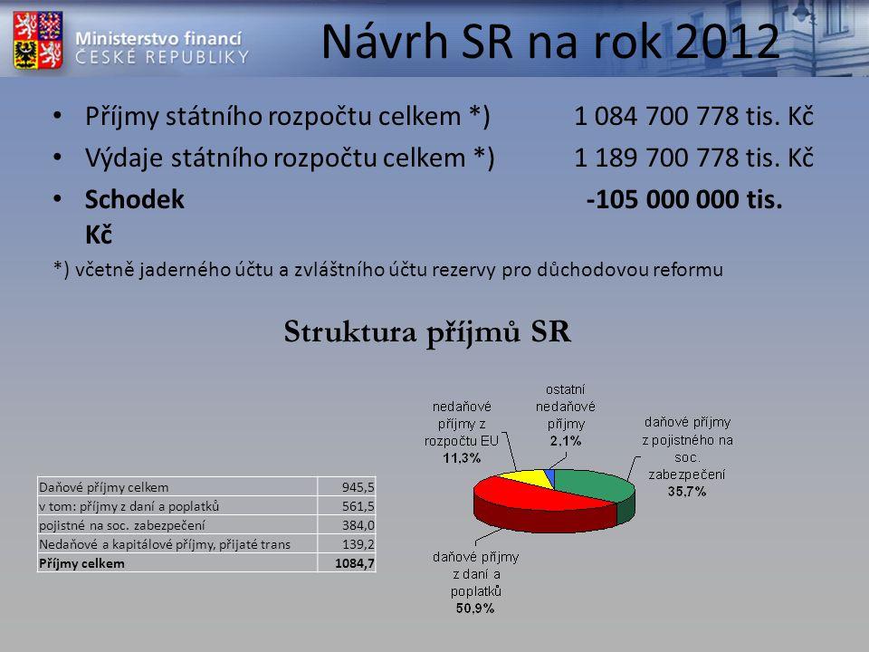 Návrh SR na rok 2012 Příjmy státního rozpočtu celkem *) 1 084 700 778 tis.