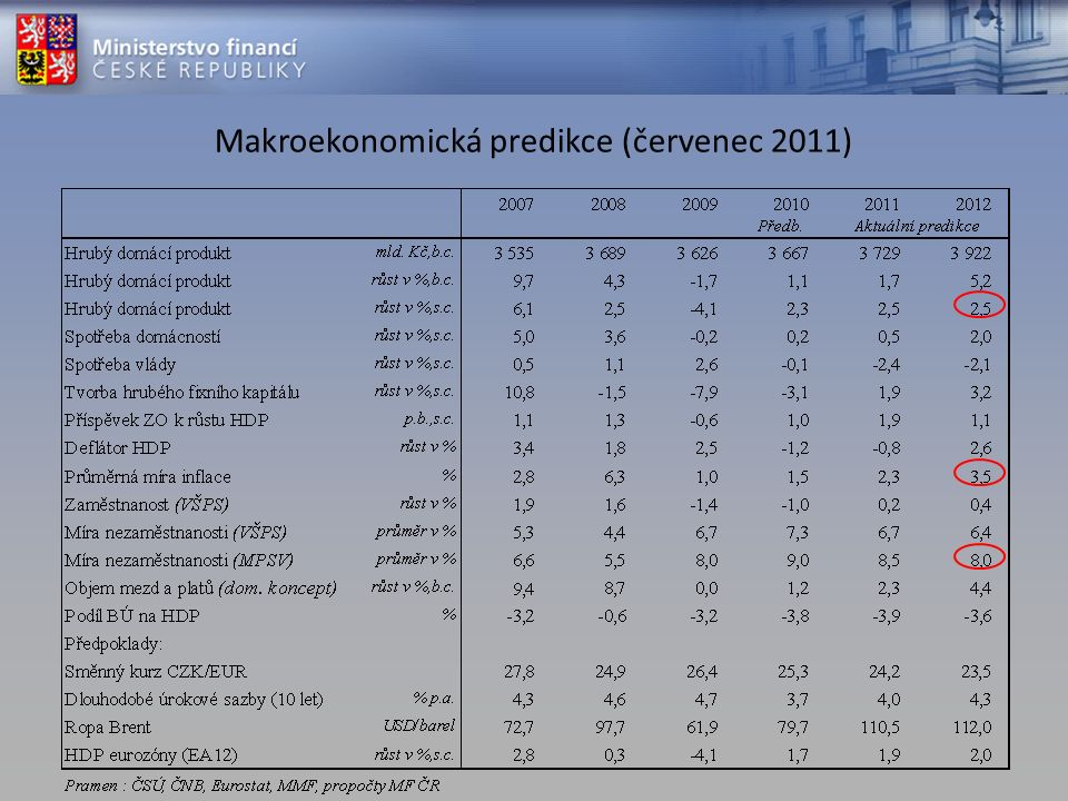 Makroekonomická predikce (červenec 2011)