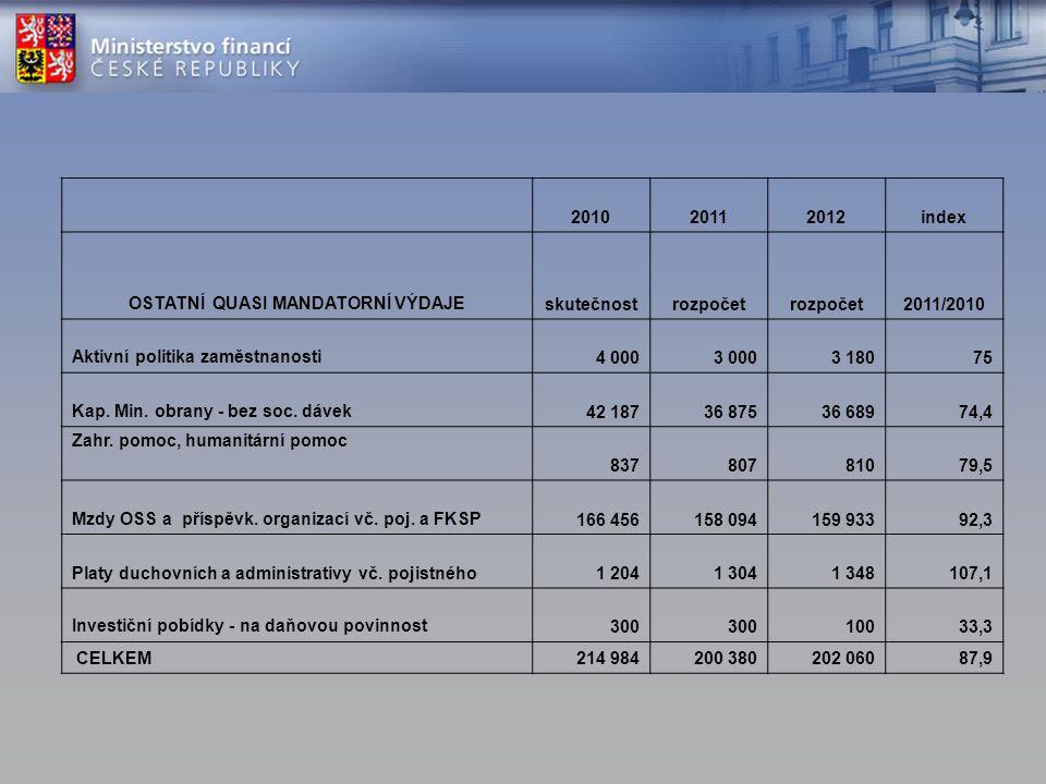 201020112012index OSTATNÍ QUASI MANDATORNÍ VÝDAJEskutečnostrozpočet 2011/2010 Aktivní politika zaměstnanosti4 0003 0003 18075 Kap.