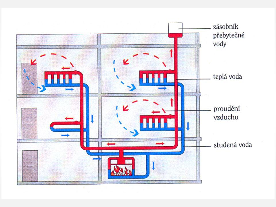 prouděním pohybu V kapalinách a plynech nastává tepelná výměna především Na rozdíl od tepelné výměny vedením dochází při tepelné výměně prouděním k látky (kapaliny, plynu).