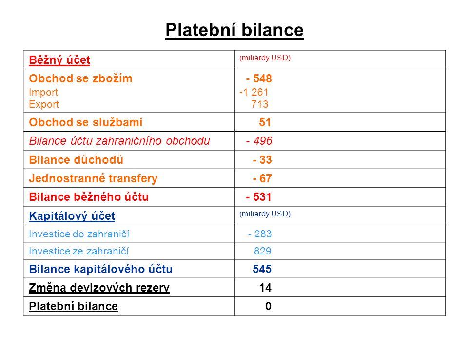 Platební bilance Běžný účet (miliardy USD) Obchod se zbožím Import Export - 548 -1 261 713 Obchod se službami 51 Bilance účtu zahraničního obchodu - 496 Bilance důchodů - 33 Jednostranné transfery - 67 Bilance běžného účtu - 531 Kapitálový účet (miliardy USD) Investice do zahraničí - 283 Investice ze zahraničí 829 Bilance kapitálového účtu 545 Změna devizových rezerv 14 Platební bilance 0