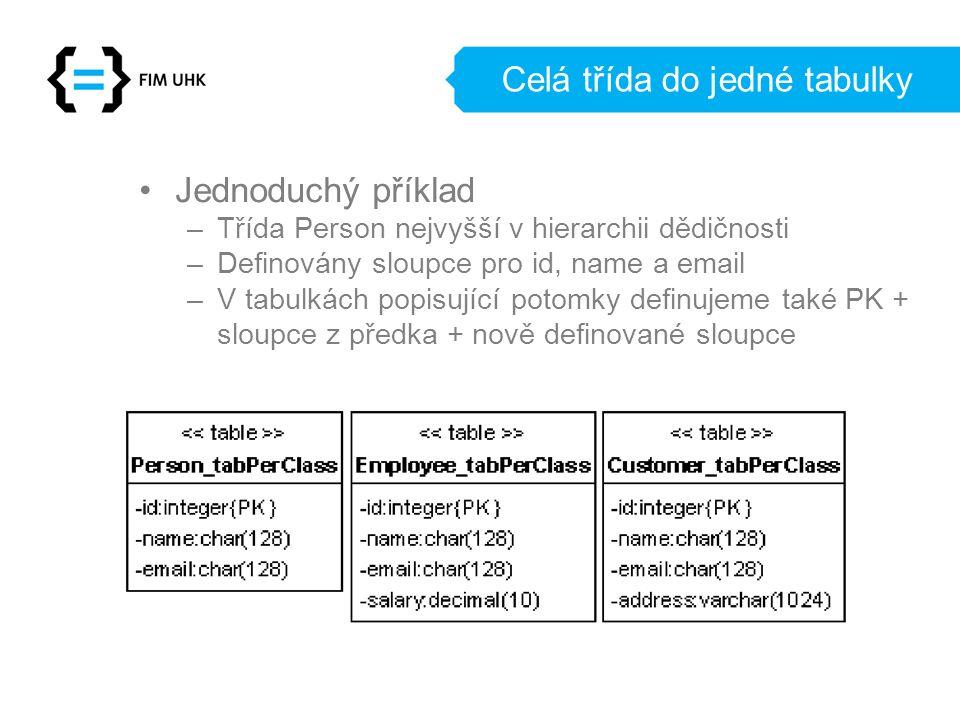 Celá třída do jedné tabulky Jednoduchý příklad –Třída Person nejvyšší v hierarchii dědičnosti –Definovány sloupce pro id, name a email –V tabulkách popisující potomky definujeme také PK + sloupce z předka + nově definované sloupce