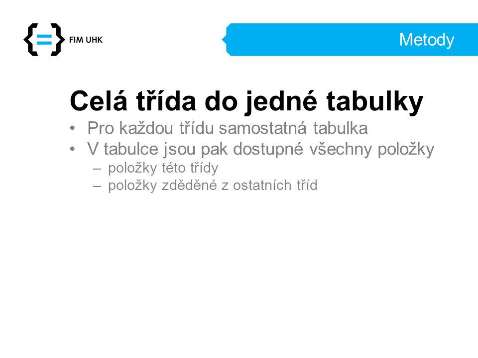 Příklad Hibernate Příklad Hibernate Jednoduchý příklad v Javě Anotace: @Entity – pro vytvoření perzistentní pojo třídy @Id – značí atribut mapovaný na id v databázi @Column - sloupec