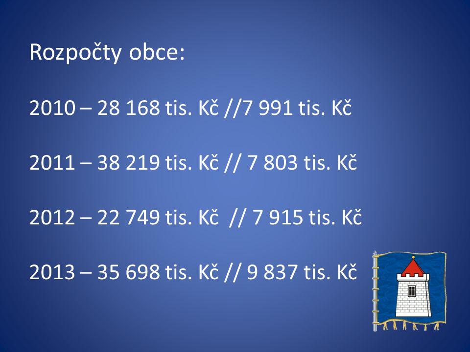 Rozpočty obce: 2010 – 28 168 tis. Kč //7 991 tis.