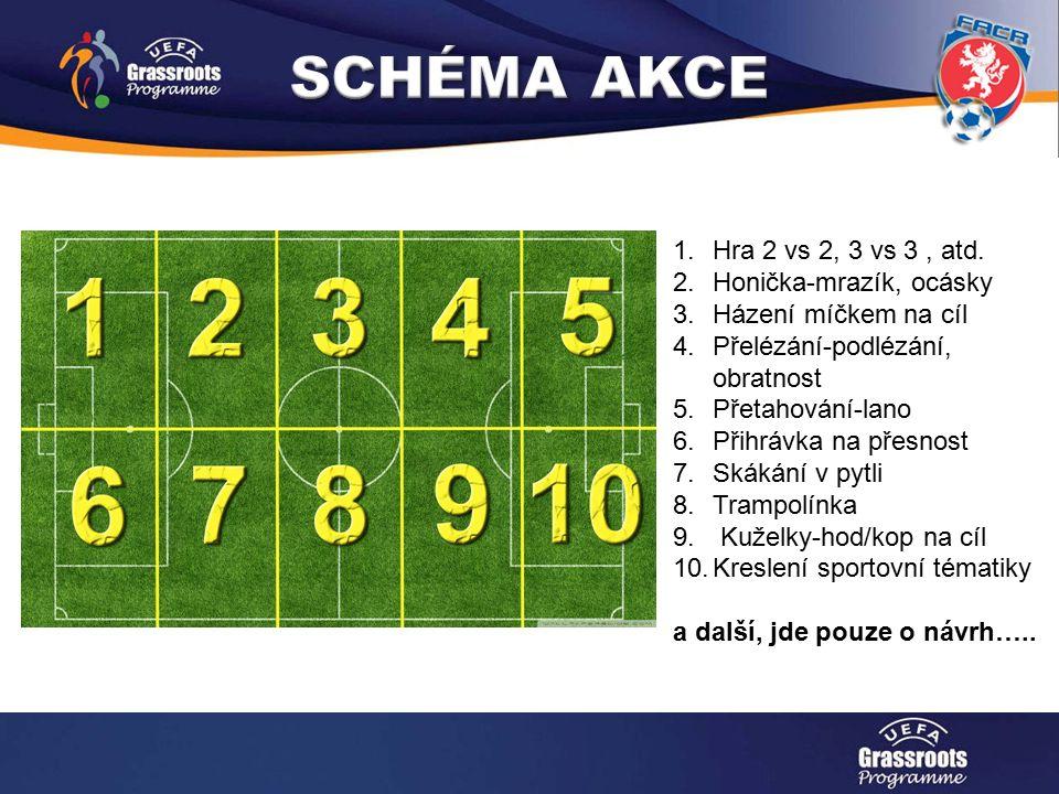 Měsíce náborů 2014 - 2015 1.Hra 2 vs 2, 3 vs 3, atd.