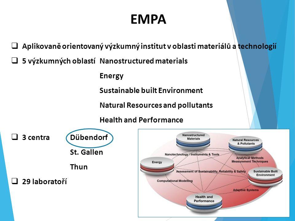  Aplikovaně orientovaný výzkumný institut v oblasti materiálů a technologií  5 výzkumných oblastíNanostructured materials Energy Sustainable built Environment Natural Resources and pollutants Health and Performance EMPA  3 centraDübendorf St.
