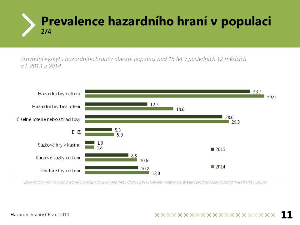 Prevalence hazardního hraní v populaci 2/4 11 Hazardní hraní v ČR v r.