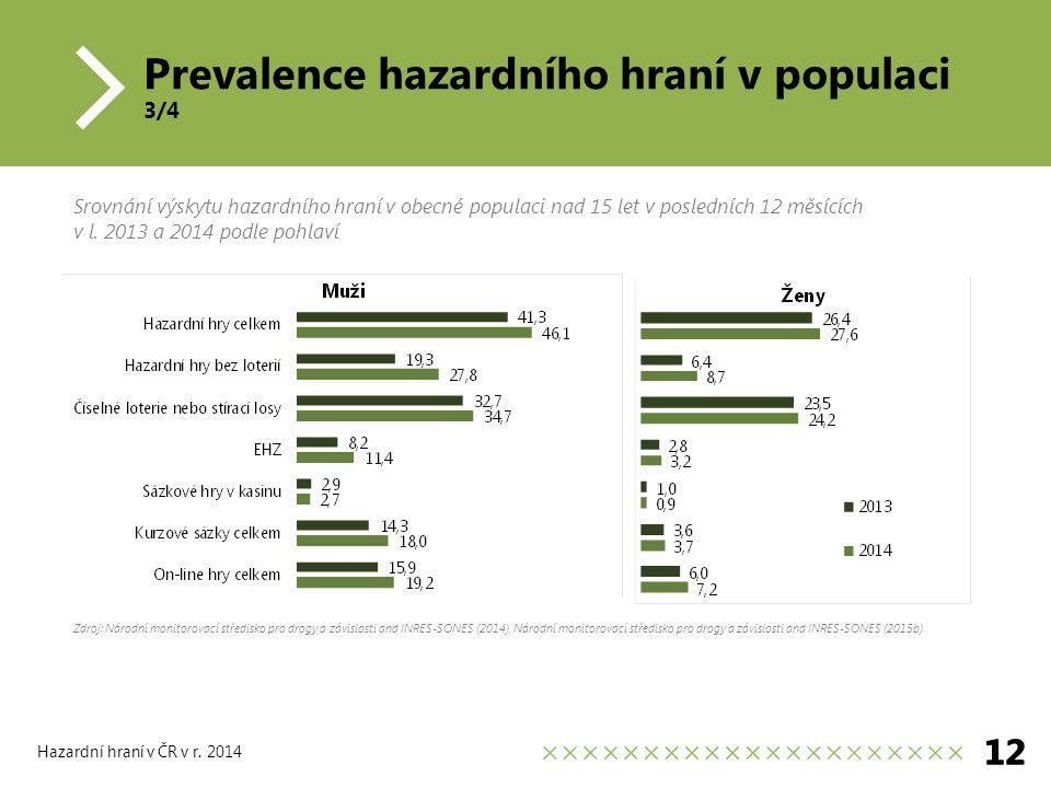 Prevalence hazardního hraní v populaci 3/4 12 Hazardní hraní v ČR v r.