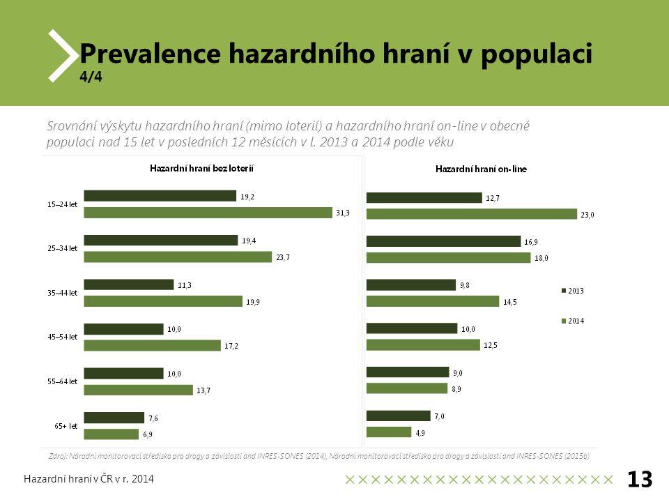 Prevalence hazardního hraní v populaci 4/4 13 Hazardní hraní v ČR v r.