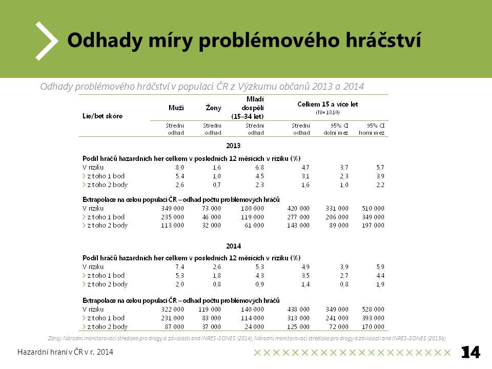 Odhady míry problémového hráčství 14 Hazardní hraní v ČR v r.