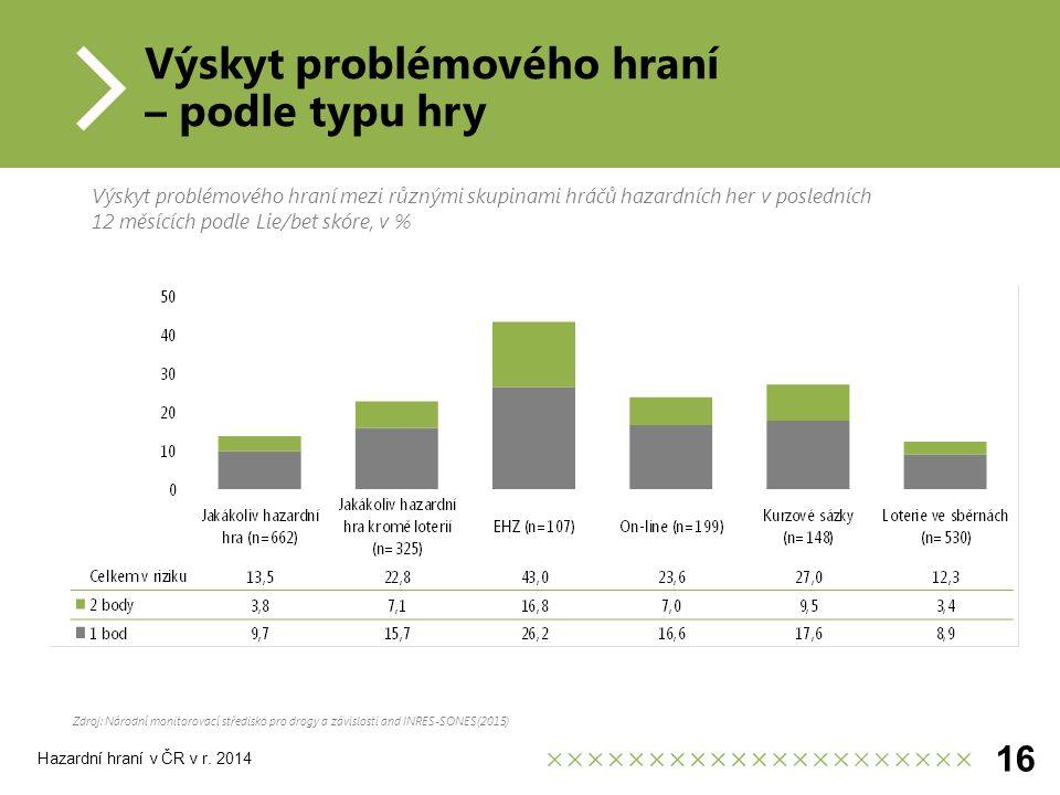 Výskyt problémového hraní – podle typu hry Zdroj: Národní monitorovací středisko pro drogy a závislosti and INRES-SONES(2015) 16 Výskyt problémového hraní mezi různými skupinami hráčů hazardních her v posledních 12 měsících podle Lie/bet skóre, v % Hazardní hraní v ČR v r.