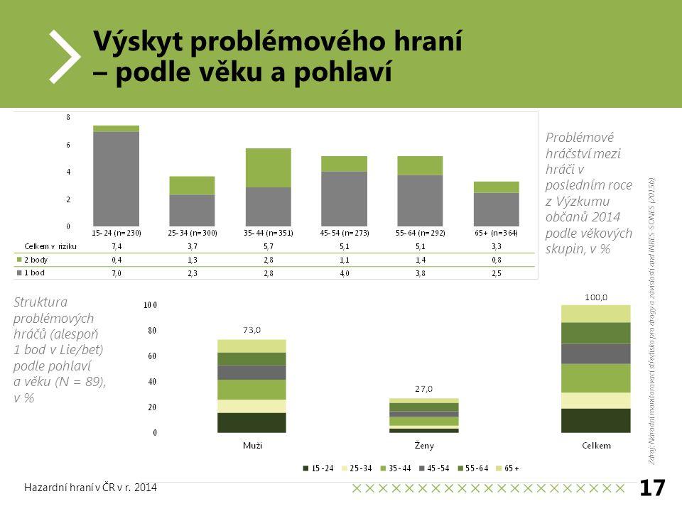 Výskyt problémového hraní – podle věku a pohlaví 17 Hazardní hraní v ČR v r.