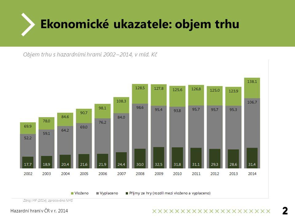 Ekonomické ukazatele: objem trhu Zdroj: MF (2014), zpracováno NMS 2 Objem trhu s hazardními hrami 2002−2014, v mld.