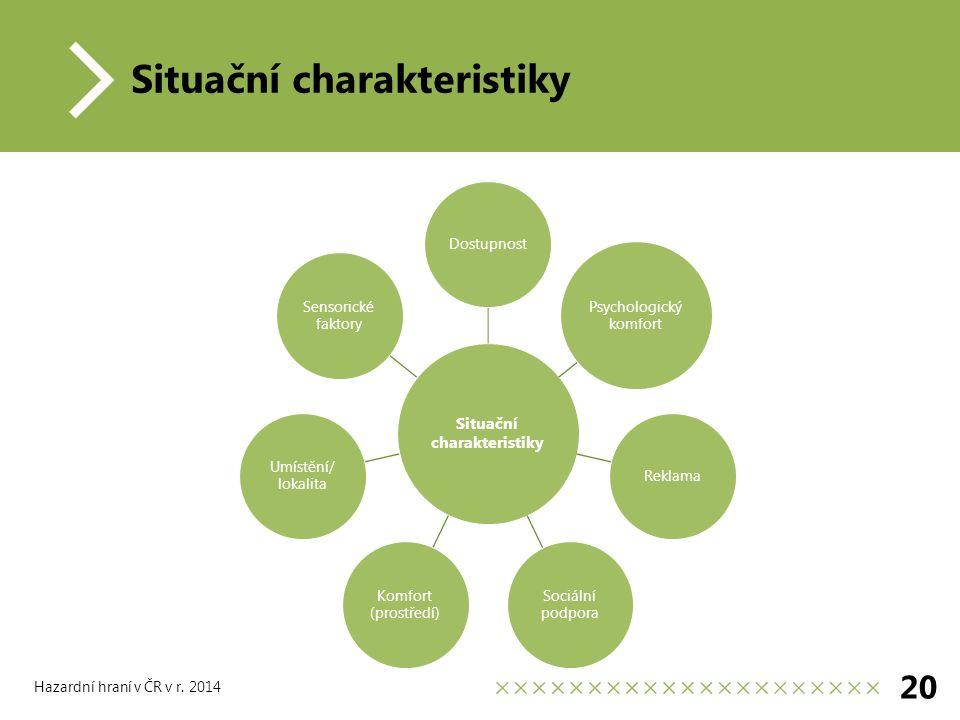 Situační charakteristiky Dostupnost Psychologický komfort Reklama Sociální podpora Komfort (prostředí) Umístění/ lokalita Sensorické faktory 20 Hazardní hraní v ČR v r.
