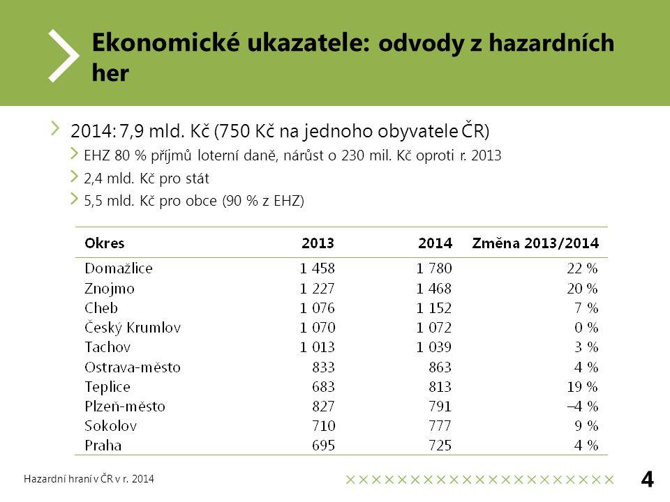 Ekonomické ukazatele: odvody z hazardních her 2014: 7,9 mld.