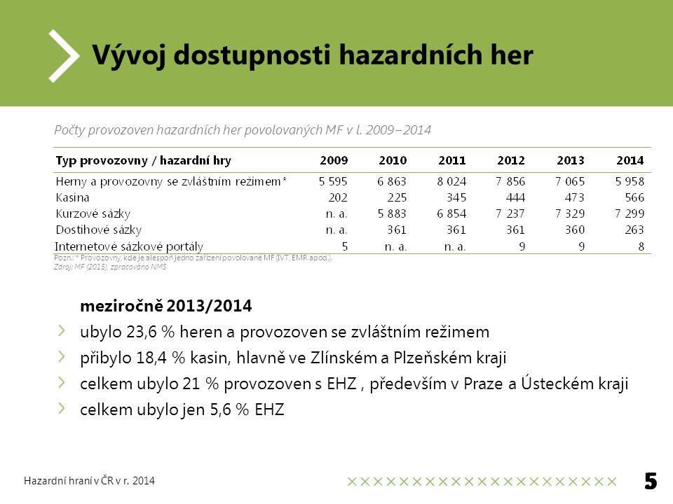 Vývoj dostupnosti hazardních her meziročně 2013/2014 ubylo 23,6 % heren a provozoven se zvláštním režimem přibylo 18,4 % kasin, hlavně ve Zlínském a Plzeňském kraji celkem ubylo 21 % provozoven s EHZ, především v Praze a Ústeckém kraji celkem ubylo jen 5,6 % EHZ 5 Hazardní hraní v ČR v r.