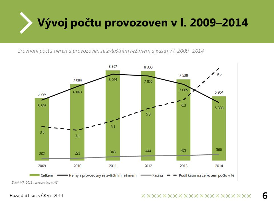 Vývoj počtu provozoven v l.