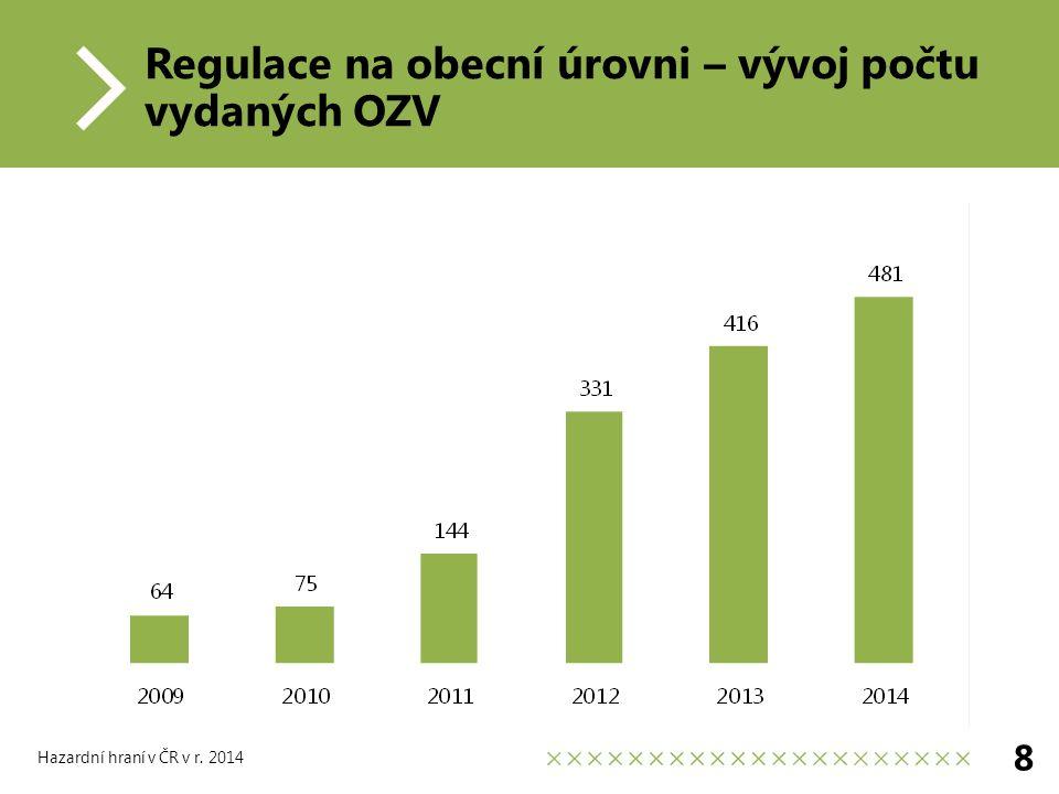 Regulace na obecní úrovni – vývoj počtu vydaných OZV 8 Hazardní hraní v ČR v r. 2014
