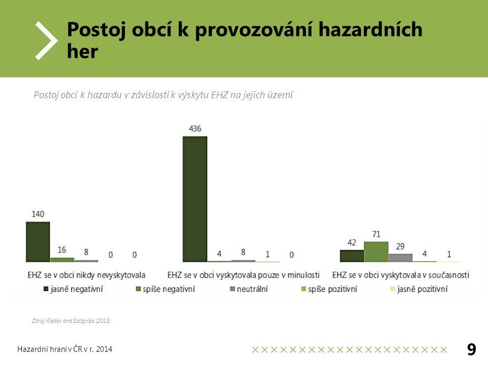 Postoj obcí k provozování hazardních her 9 Postoj obcí k hazardu v závislosti k výskytu EHZ na jejich území Hazardní hraní v ČR v r.