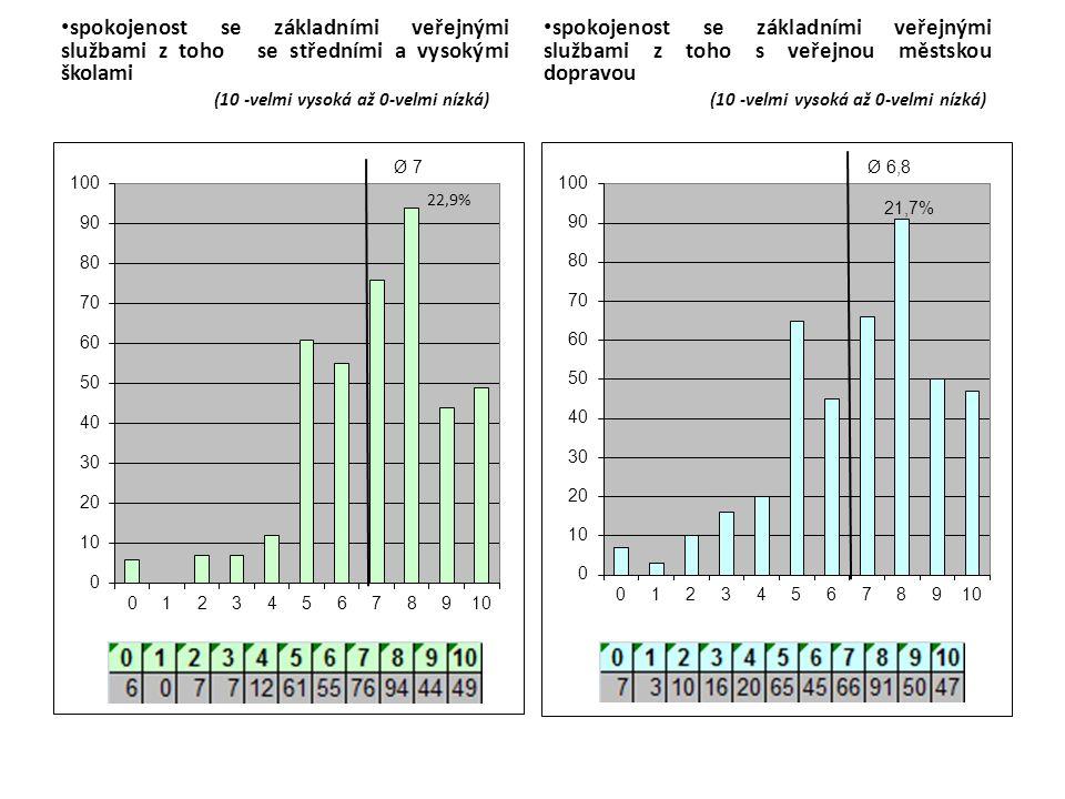 spokojenost se základními veřejnými službami z toho se středními a vysokými školami (10 -velmi vysoká až 0-velmi nízká) spokojenost se základními veřejnými službami z toho s veřejnou městskou dopravou (10 -velmi vysoká až 0-velmi nízká)