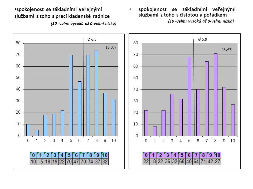 spokojenost se základními veřejnými službami z toho s prací kladenské radnice (10 -velmi vysoká až 0-velmi nízká) spokojenost se základními veřejnými službami z toho s čistotou a pořádkem (10 -velmi vysoká až 0-velmi nízká)
