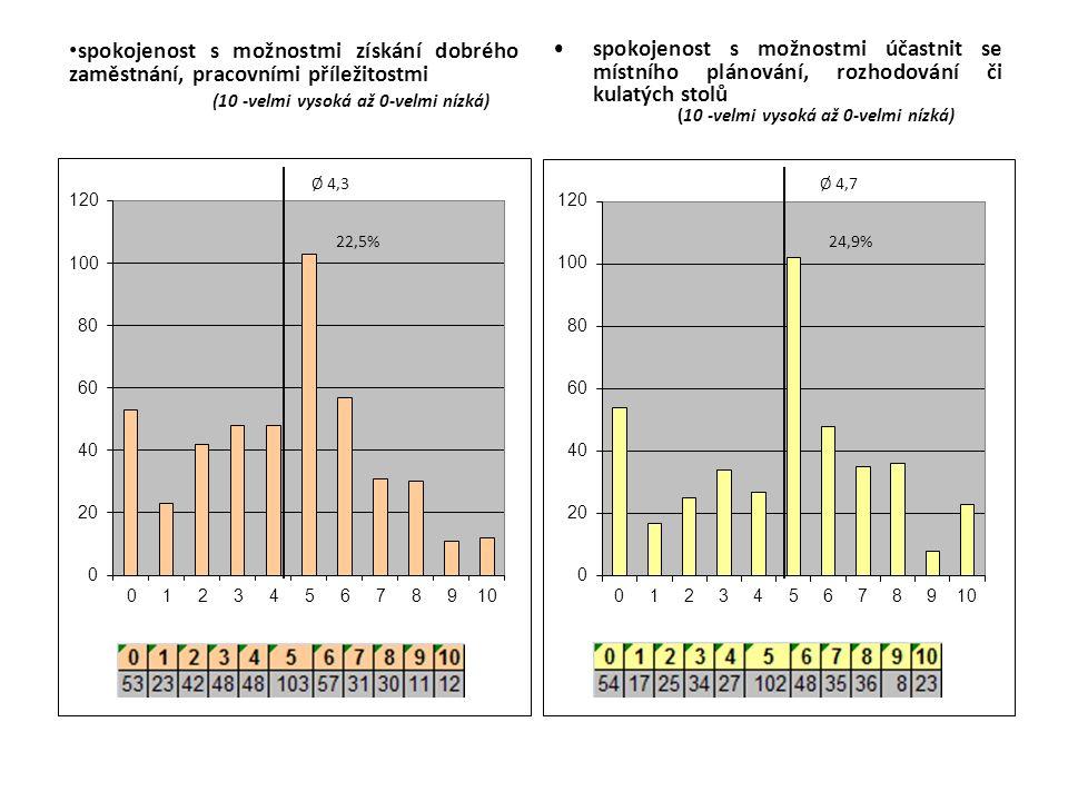 spokojenost s možnostmi získání dobrého zaměstnání, pracovními příležitostmi (10 -velmi vysoká až 0-velmi nízká) spokojenost s možnostmi účastnit se místního plánování, rozhodování či kulatých stolů (10 -velmi vysoká až 0-velmi nízká)