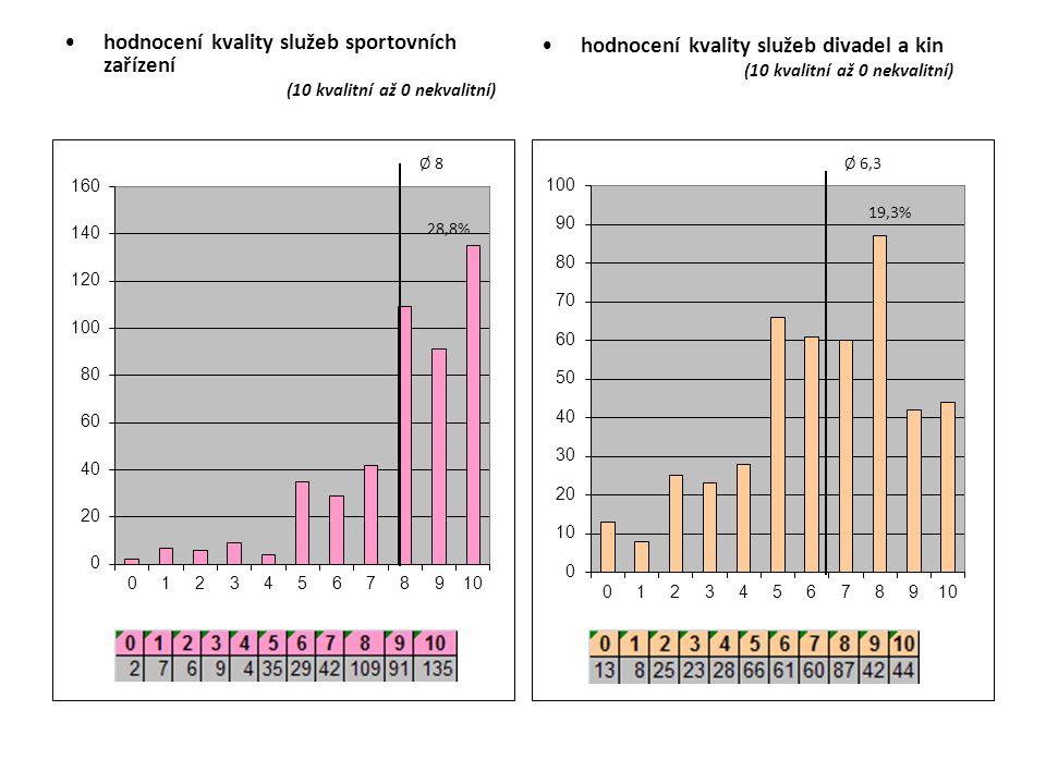 hodnocení kvality služeb sportovních zařízení (10 kvalitní až 0 nekvalitní) hodnocení kvality služeb divadel a kin (10 kvalitní až 0 nekvalitní)
