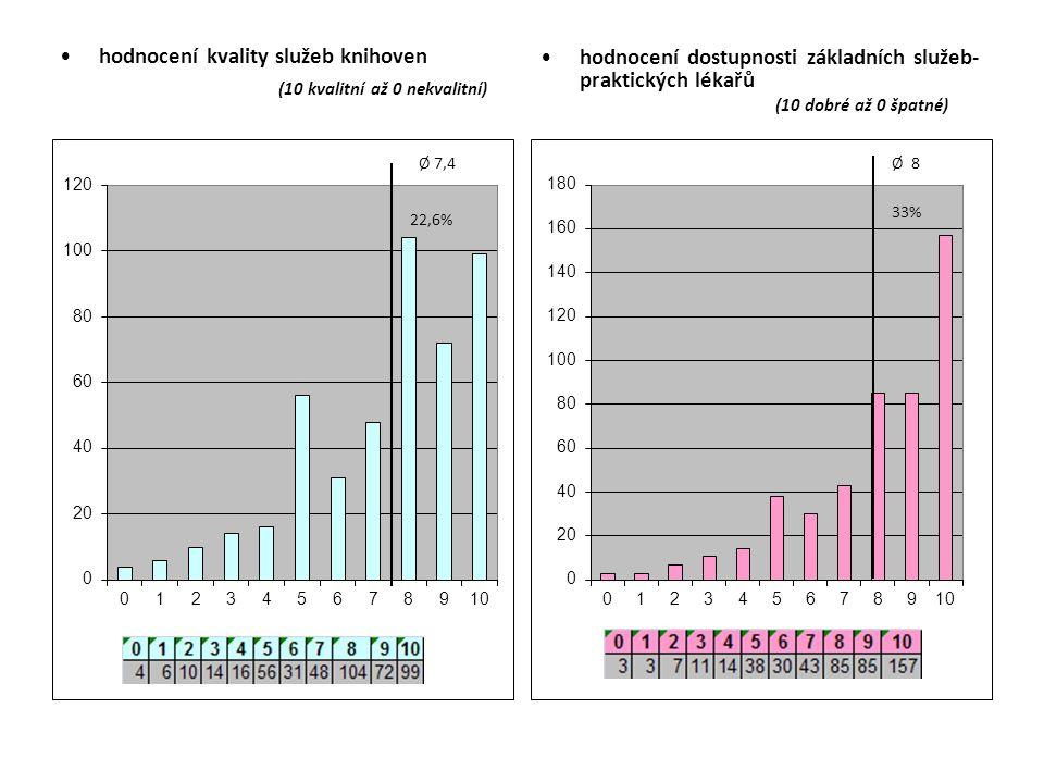 hodnocení kvality služeb knihoven (10 kvalitní až 0 nekvalitní) hodnocení dostupnosti základních služeb- praktických lékařů (10 dobré až 0 špatné)