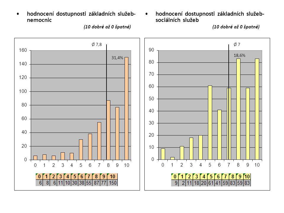 hodnocení dostupnosti základních služeb- nemocnic (10 dobré až 0 špatné) hodnocení dostupnosti základních služeb- sociálních služeb (10 dobré až 0 špa