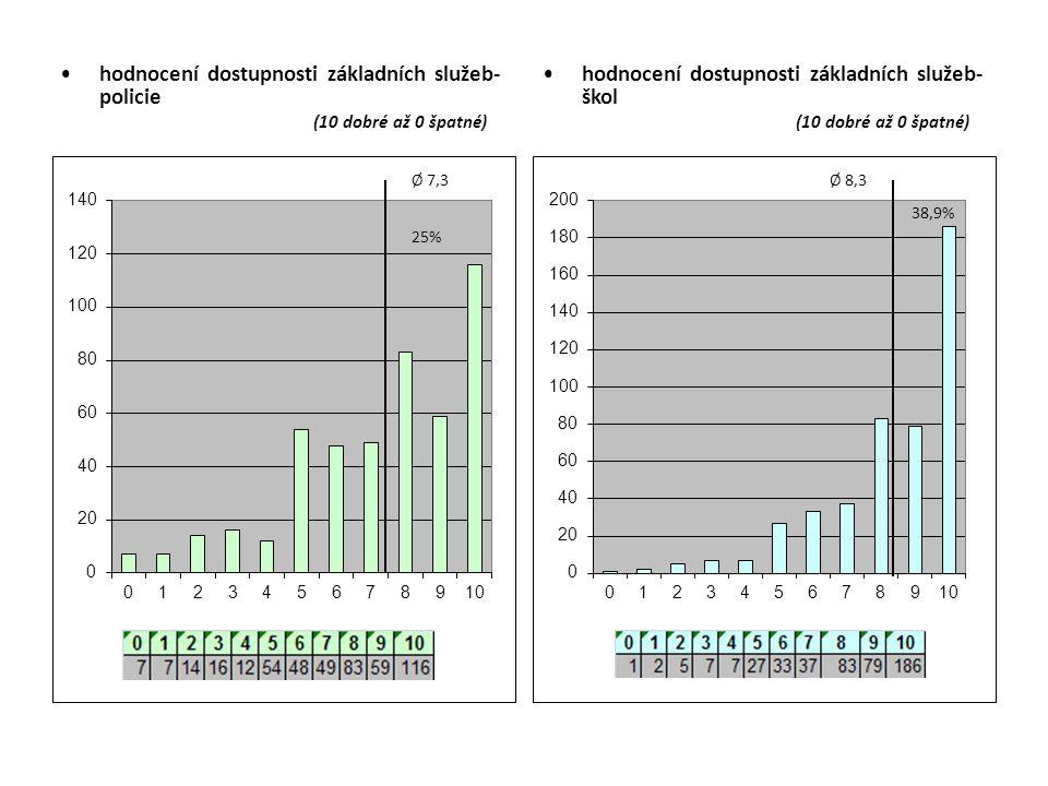 hodnocení dostupnosti základních služeb- policie (10 dobré až 0 špatné) hodnocení dostupnosti základních služeb- škol (10 dobré až 0 špatné)