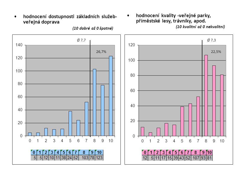hodnocení dostupnosti základních služeb- veřejná doprava (10 dobré až 0 špatné) hodnocení kvality -veřejné parky, příměstské lesy, trávníky, apod.