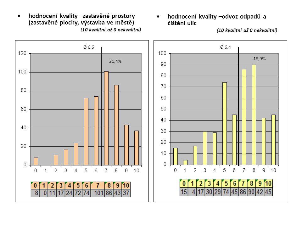 hodnocení kvality –zastavěné prostory (zastavěné plochy, výstavba ve městě) (10 kvalitní až 0 nekvalitní) hodnocení kvality –odvoz odpadů a čištění ul