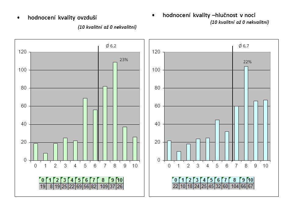hodnocení kvality ovzduší (10 kvalitní až 0 nekvalitní) hodnocení kvality –hlučnost v noci (10 kvalitní až 0 nekvalitní)