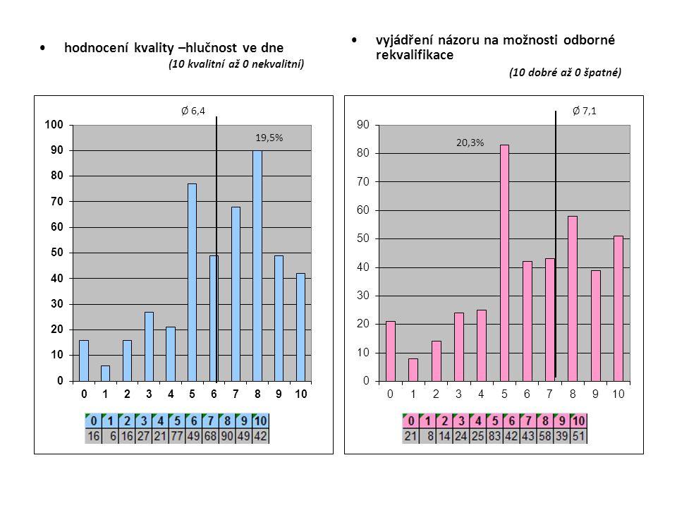 hodnocení kvality –hlučnost ve dne (10 kvalitní až 0 nekvalitní) vyjádření názoru na možnosti odborné rekvalifikace (10 dobré až 0 špatné)