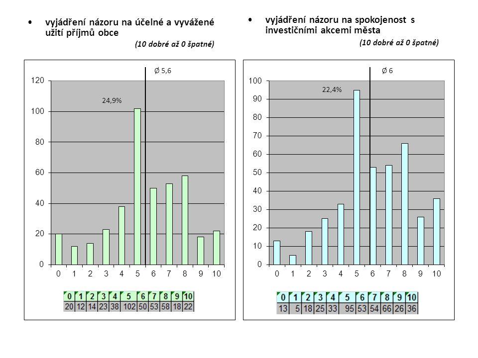 vyjádření názoru na účelné a vyvážené užití příjmů obce (10 dobré až 0 špatné) vyjádření názoru na spokojenost s investičními akcemi města (10 dobré a