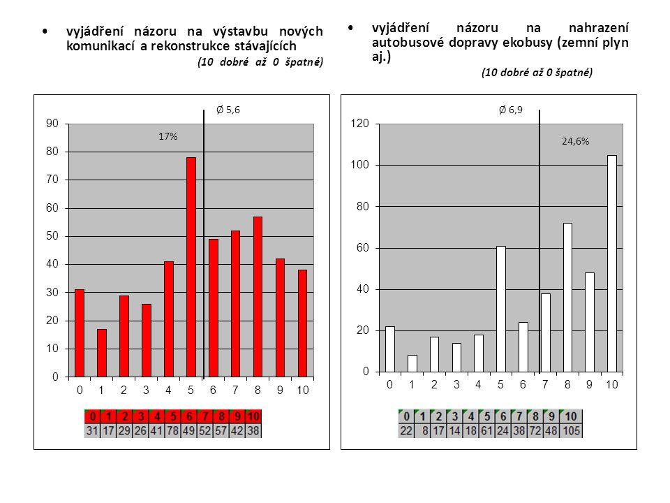 vyjádření názoru na výstavbu nových komunikací a rekonstrukce stávajících (10 dobré až 0 špatné) vyjádření názoru na nahrazení autobusové dopravy ekobusy (zemní plyn aj.) (10 dobré až 0 špatné)