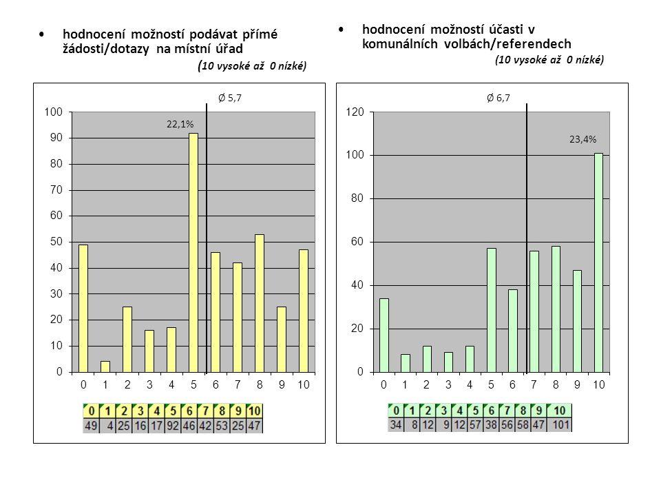 hodnocení možností podávat přímé žádosti/dotazy na místní úřad ( 10 vysoké až 0 nízké) hodnocení možností účasti v komunálních volbách/referendech (10 vysoké až 0 nízké)