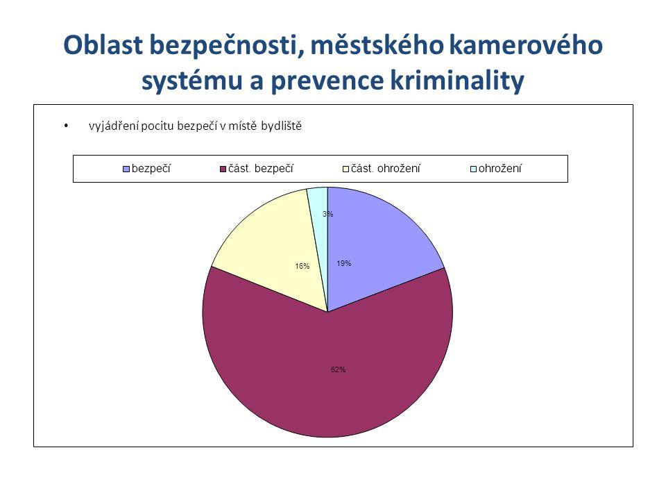 Oblast bezpečnosti, městského kamerového systému a prevence kriminality