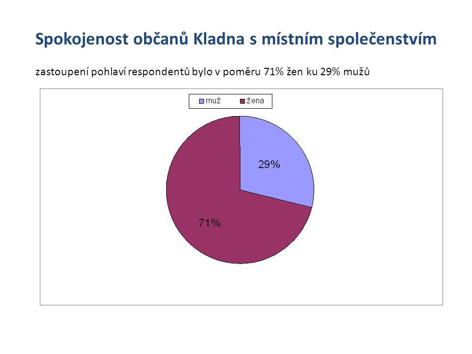 Spokojenost občanů Kladna s místním společenstvím zastoupení pohlaví respondentů bylo v poměru 71% žen ku 29% mužů