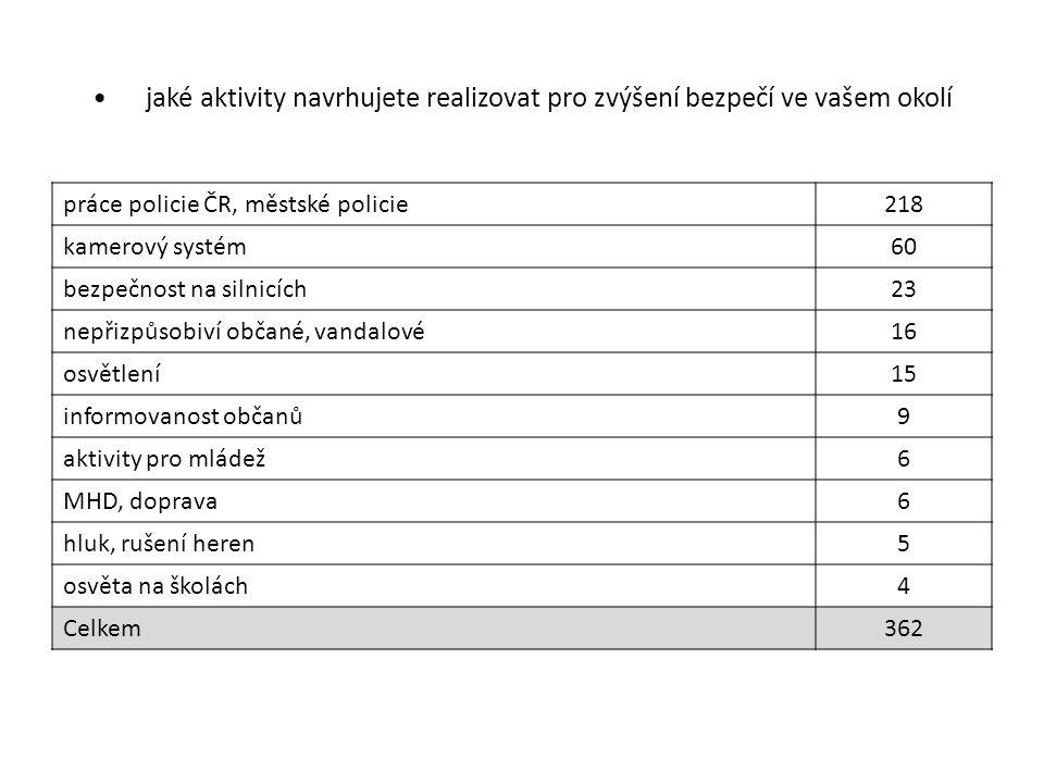 jaké aktivity navrhujete realizovat pro zvýšení bezpečí ve vašem okolí práce policie ČR, městské policie218 kamerový systém60 bezpečnost na silnicích2
