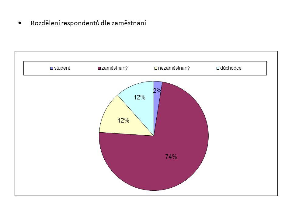 Rozdělení respondentů dle zaměstnání