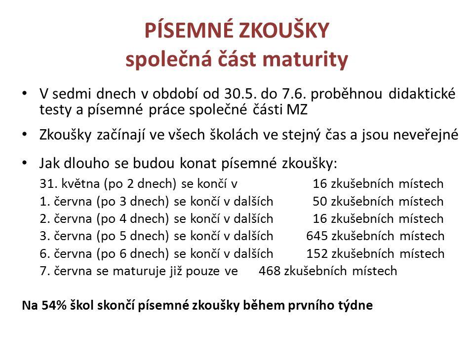 PÍSEMNÉ ZKOUŠKY společná část maturity V sedmi dnech v období od 30.5.