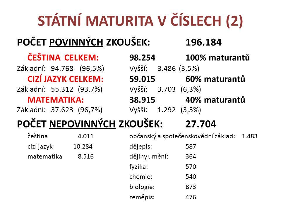 STÁTNÍ MATURITA V ČÍSLECH (2) POČET POVINNÝCH ZKOUŠEK: 196.184 ČEŠTINA CELKEM:98.254100% maturantů Základní: 94.768 (96,5%) Vyšší: 3.486 (3,5%) CIZÍ JAZYK CELKEM:59.01560% maturantů Základní: 55.312 (93,7%) Vyšší:3.703 (6,3%) MATEMATIKA:38.91540% maturantů Základní: 37.623 (96,7%) Vyšší:1.292 (3,3%) POČET NEPOVINNÝCH ZKOUŠEK:27.704 čeština 4.011občanský a společenskovědní základ:1.483 cizí jazyk10.284dějepis:587 matematika 8.516dějiny umění:364 fyzika: 570 chemie:540 biologie: 873 zeměpis: 476