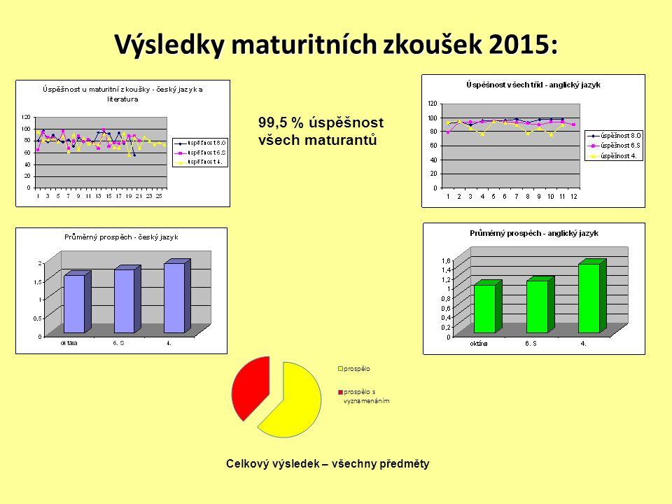 Výsledky maturitních zkoušek 2015: 99,5 % úspěšnost všech maturantů Celkový výsledek – všechny předměty