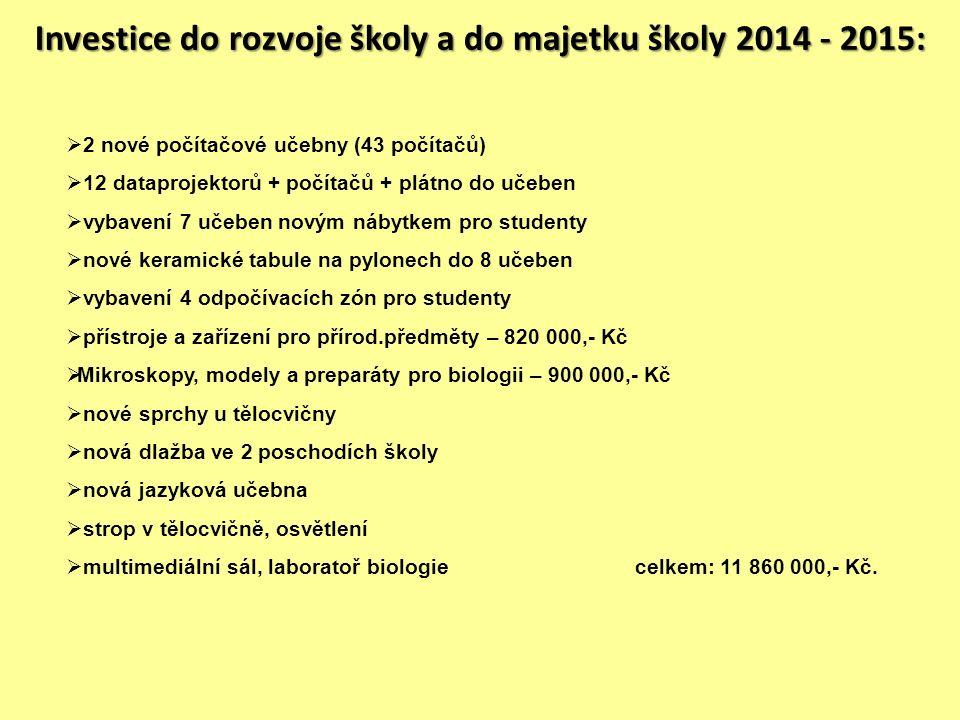 Investice do rozvoje školy a do majetku školy 2014 - 2015:  2 nové počítačové učebny (43 počítačů)  12 dataprojektorů + počítačů + plátno do učeben