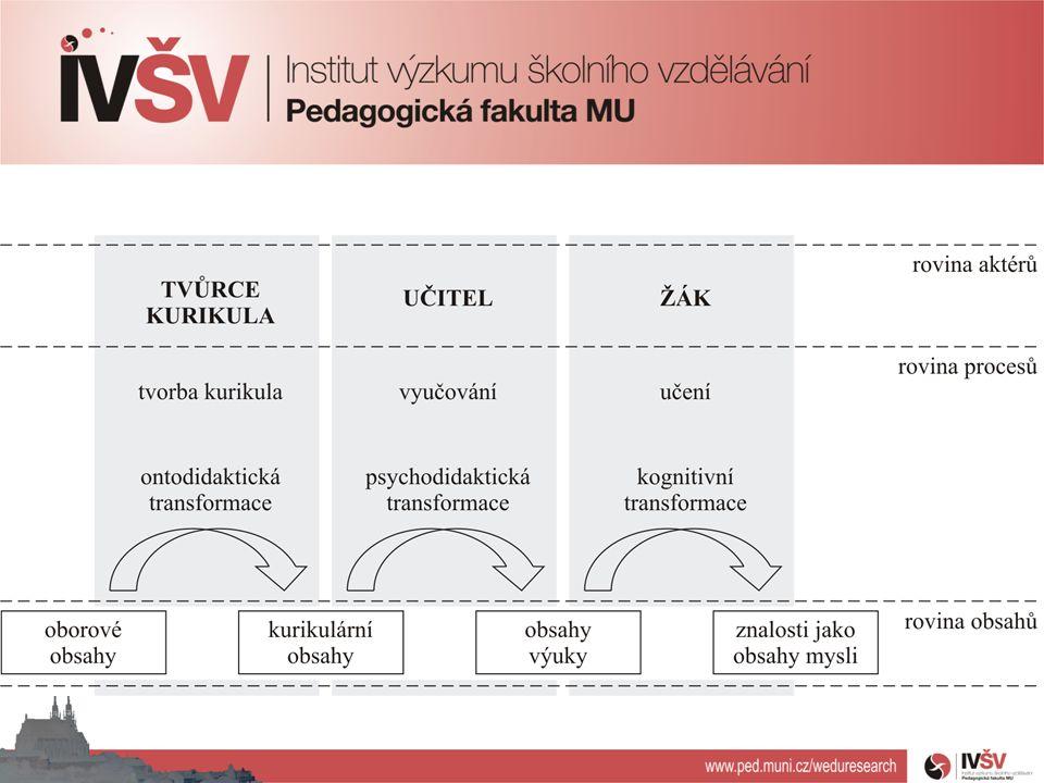 Výukové situace Výuková interakce Janík, T.et al.